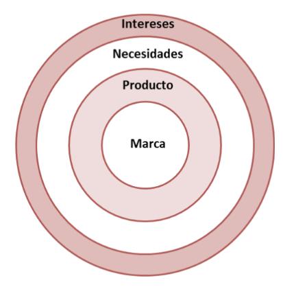 UNIVERSO DE MARCA