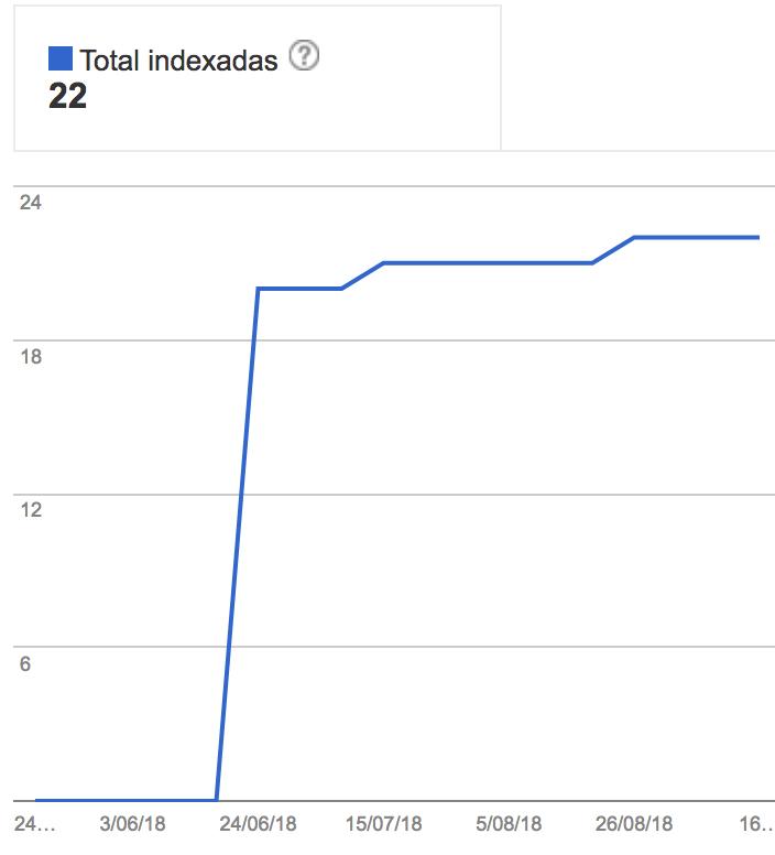 indexacion de posicionamiento web mexico